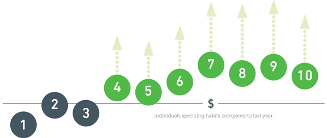 holiday spending graph